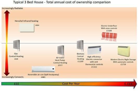 Heating Comparison